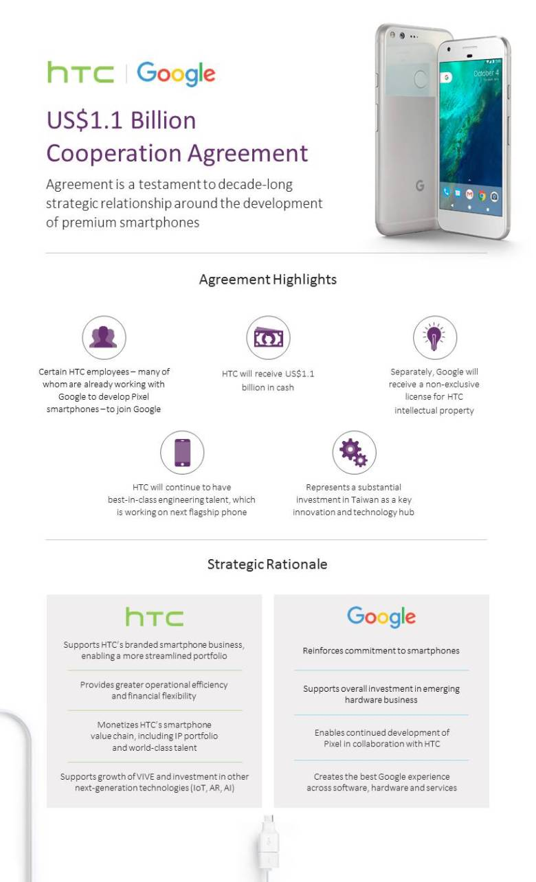 Fact Sheet - Google and HTC Announce US$1.1 Billion Cooperation Agreement (EN)