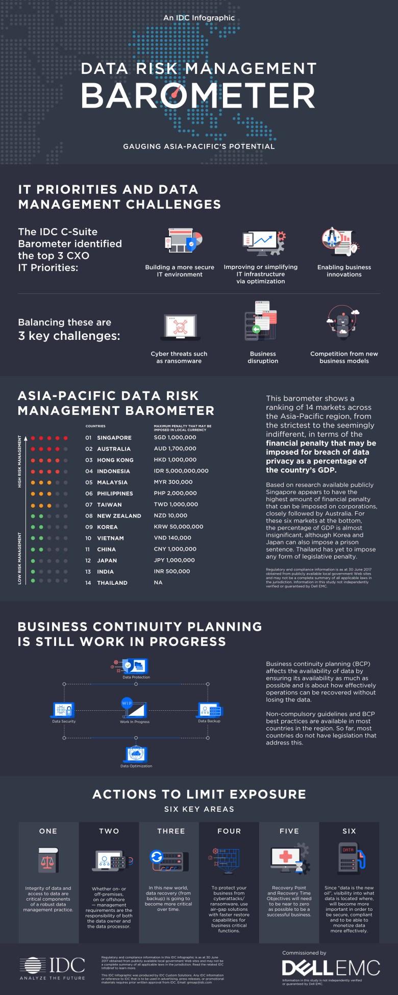 Data Risk Management Barometer Infographic